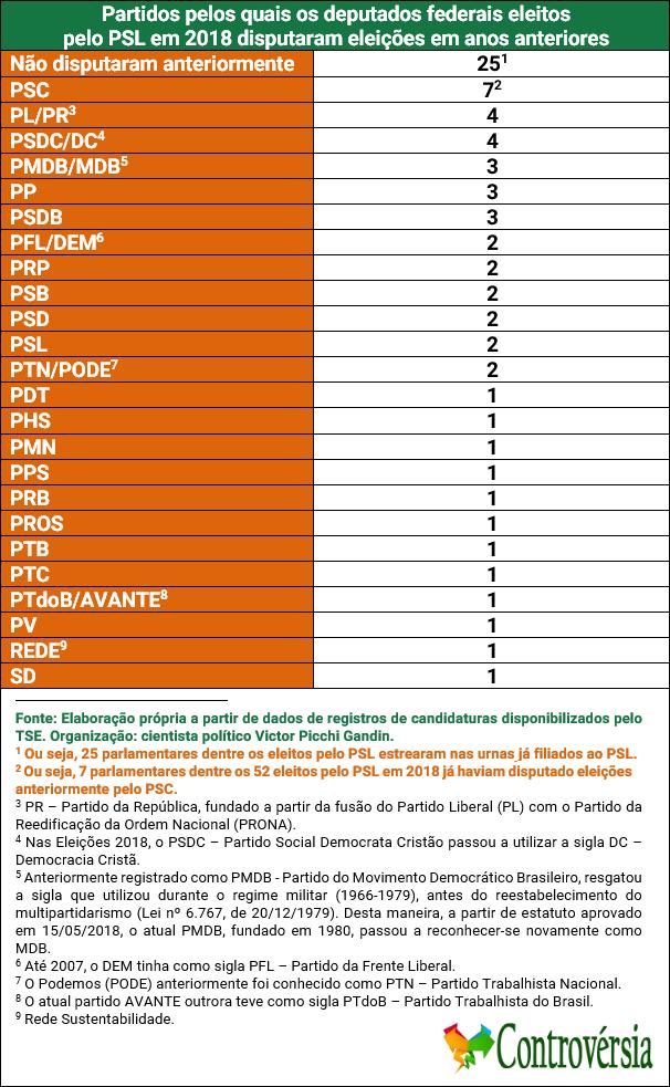 Tabela - Partidos pelos quais deputados do PSL disputaram eleições anteriormente. Elaboração própria a partir de registros do TSE.